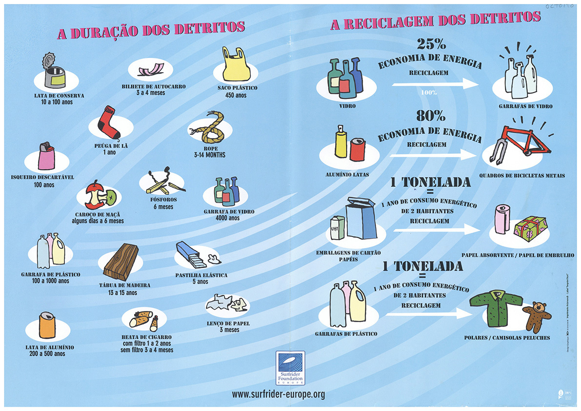 A reciclagem dos detritos – A duração dos detritos