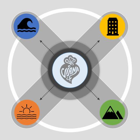 IoT Viana – Rede Municipal de Monitorização de Parâmetros Ambientais e de Proteção Civil